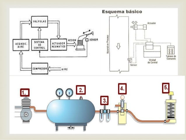 Sistema hidraulico caracteristicas