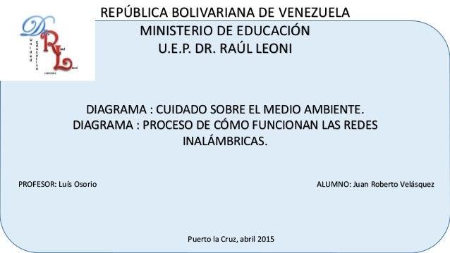 REPÚBLICA BOLIVARIANA DE VENEZUELA MINISTERIO DE EDUCACIÓN U.E.P. DR. RAÚL LEONI DIAGRAMA : CUIDADO SOBRE EL MEDIO AMBIENT...