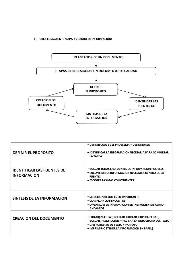 CREA EL SIGUIENTE MAPA Y CUADRO DE INFORMACIÓN:                                   PLANEACION DE UN DOCUMENTO              ...