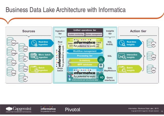 informatica becomes part of the business data lake ecosystem