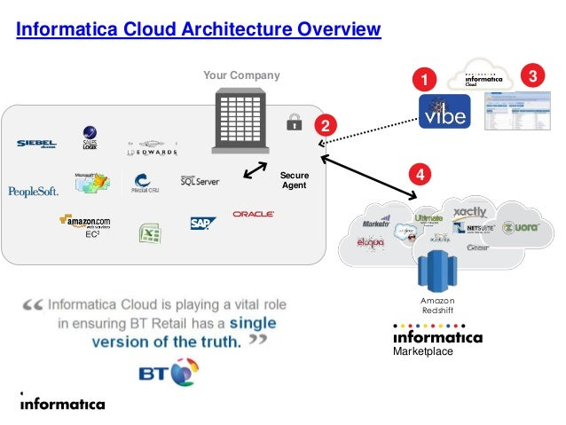 Big Data In The Cloud With Informatica Cloud And Amazon. Steps To Make A Website Hopkins Cancer Center. Dog Training St Louis Mo Investment Law Firm. Lap Band Surgery Florida Honest Air Venice Fl. Chrysler 300c John Varvatos Edition. Louisiana Online Degree Programs. Remove Credit Card Debt How Can I Regrow Hair. Long Distance Movers San Francisco. Hotel Castellane Toulouse Online Stock Ticker