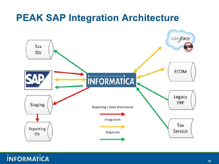 salesforce sap integration ppt Salesforce and SAP Integration with Informatica