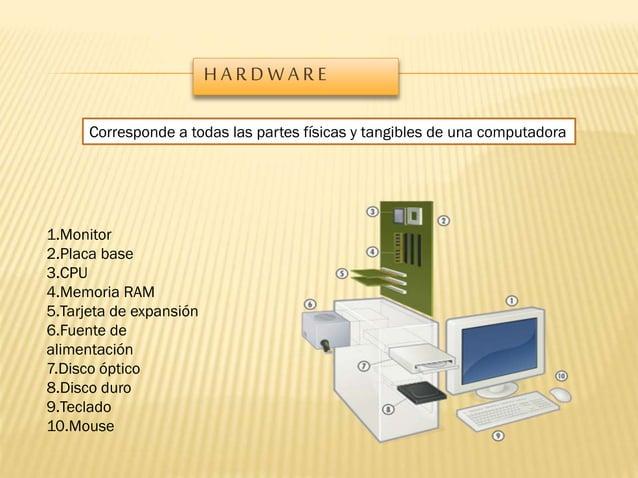 HARDWARE Corresponde a todas las partes físicas y tangibles de una computadora  1.Monitor 2.Placa base 3.CPU 4.Memoria RAM...