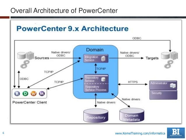 Informatica power center 9 x developer admin basics for Informatica 9 architecture