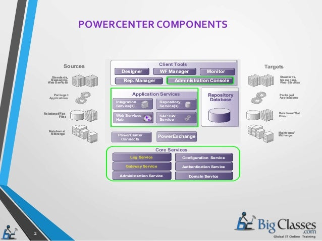 PowerCenter Enterprise Data Integration Platform