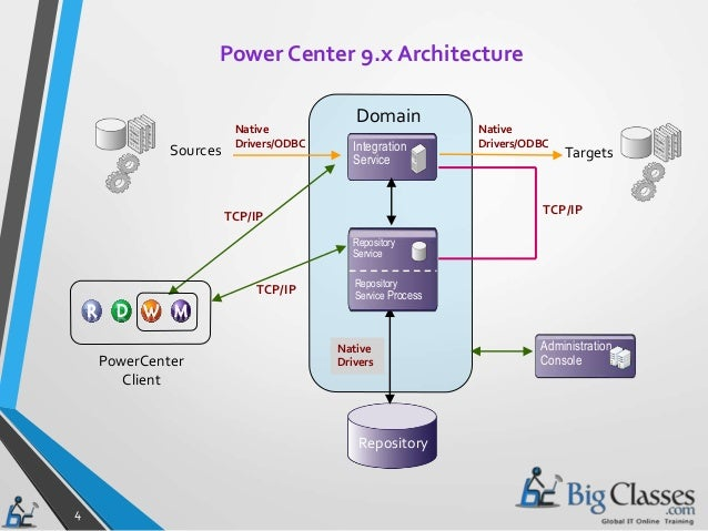 Informatica powercenter architecture for Informatica 9 5 architecture