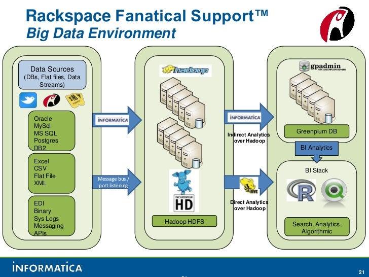 Rackspace Fanatical Support™Big Data Environment  Data Sources(DBs, Flat files, Data     Streams)   Oracle   MySql   MS SQ...