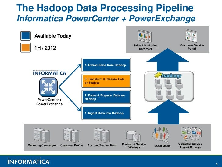 Data Ingestion, Extraction & Parsing on Hadoop