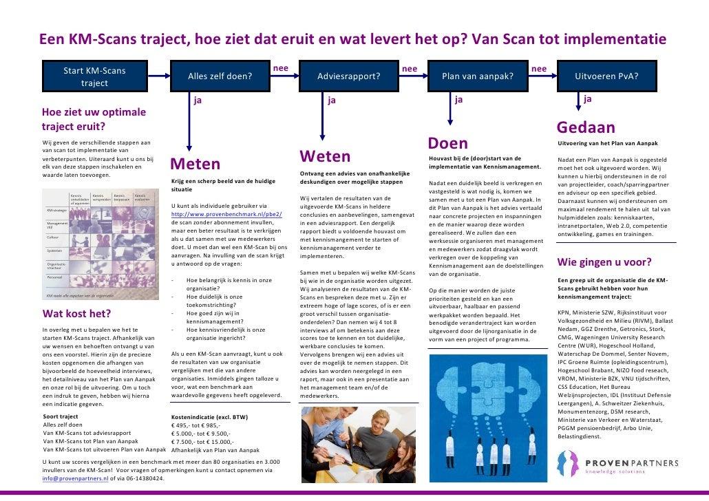 Een KM-Scans traject, hoe ziet dat eruit en wat levert het op? Van Scan tot implementatie        Start KM-Scans           ...