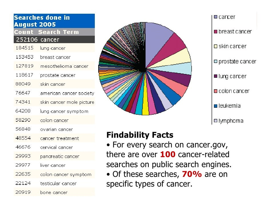 morville@semanticstudios.com     Findability Facts • For every search on cancer.gov, there are over 100 cancer-related sea...