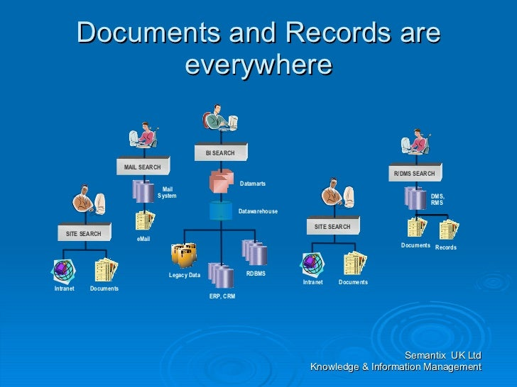 records management system scope and limitations Limpaphayom, kirana (2002) the scope and limitations of human resource management: a case study of the bank of thailand phd thesis, university of warwick.