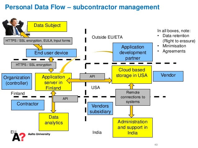 mapping diagram with Information Security And Research Data on Cobit 5 Used In An Information Security Review further Process Flow as well Artificial intelligence natural language processing further Gis furthermore Which Map Is That Selecting The Right Customer Journey Map.