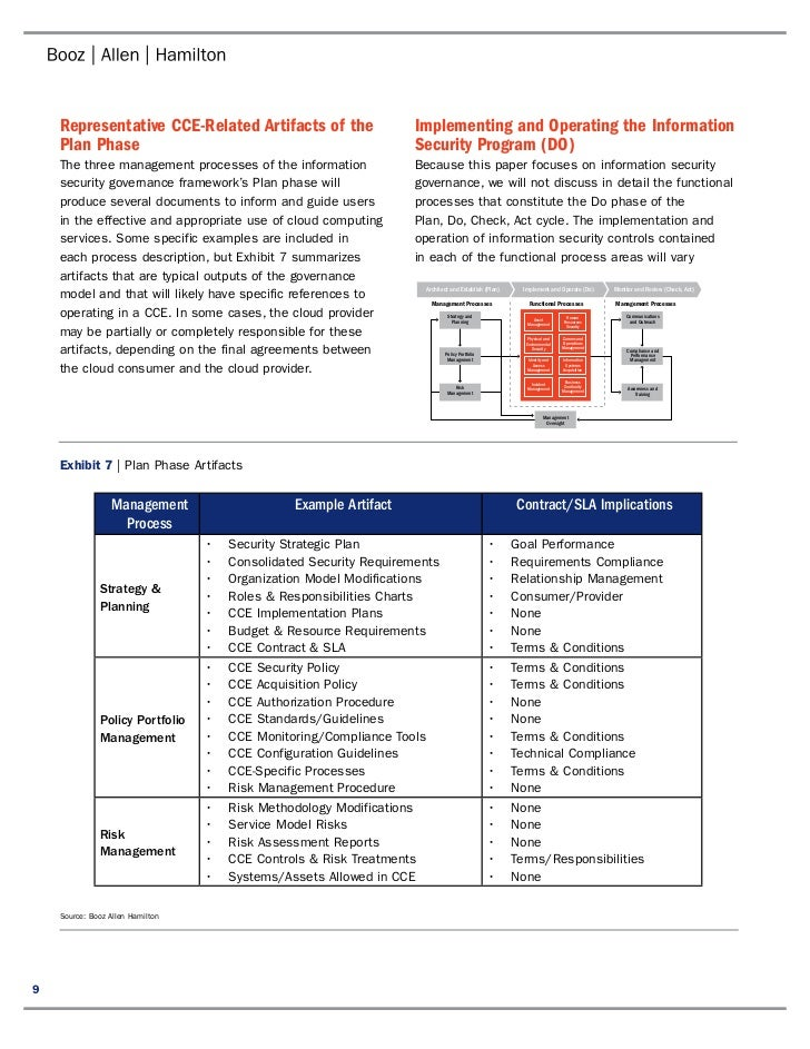 information security governance More about security sans institute infosec reading room the security governance structure that will as part of the information security reading room author.