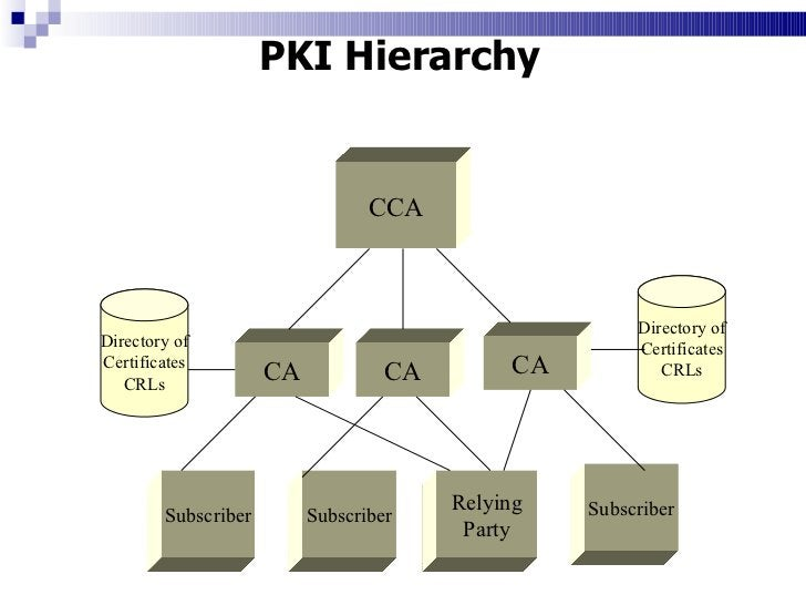 CCA CA CA CA Relying Party Subscriber Subscriber Subscriber Directory of Certificates CRLs Directory of Certificates CRLs ...
