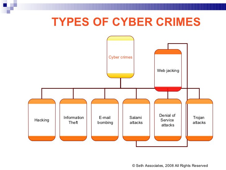TYPES OF CYBER CRIMES © Seth Associates, 2008 All Rights Reserved Cyber crimes Hacking Information  Theft E-mail bombing S...