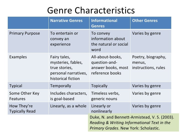 Genres in academic writing: essays