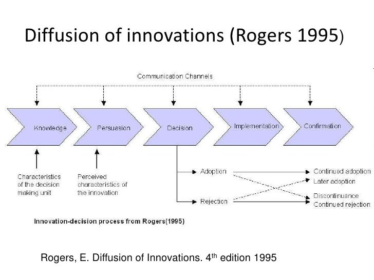 diffusion of innovation challenge for nurses Nurses at local hospitals:  the diffusion of innovations model: 7: the health behavior model that is based on the notion that communication is needed to promote.