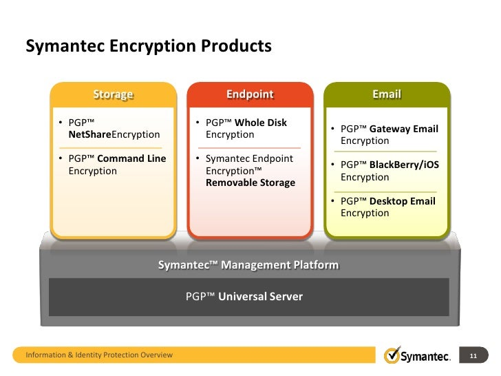 Symantec pgp command line v.10.2 crossgrade license 2 cpu unlimited key