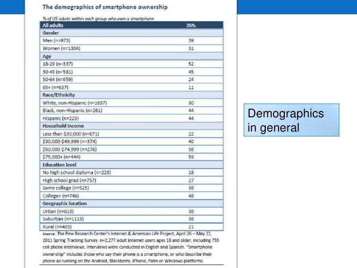 Demographics in general<br />