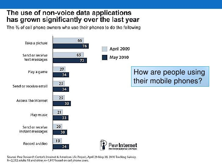 How are people using their mobile phones?<br />