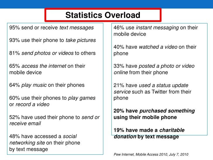 Statistics Overload<br />95% send or receive text messages<br />93% use their phone to take pictures<br />81% send photos ...