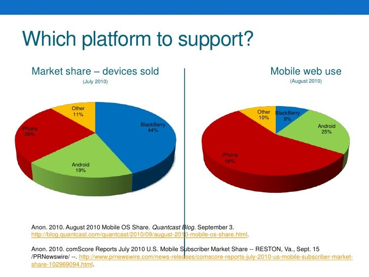 Which platform to support?<br />Mobile web use<br />(August 2010)<br />Market share – devices sold<br />(July 2010)<br />A...