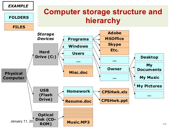 documents information communication technology addendum