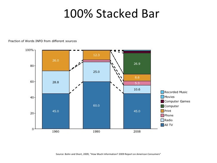 """100% Stacked Bar Source: Bohn and Short, 2009, """"How Much Information? 2009 Report on American Consumers"""""""