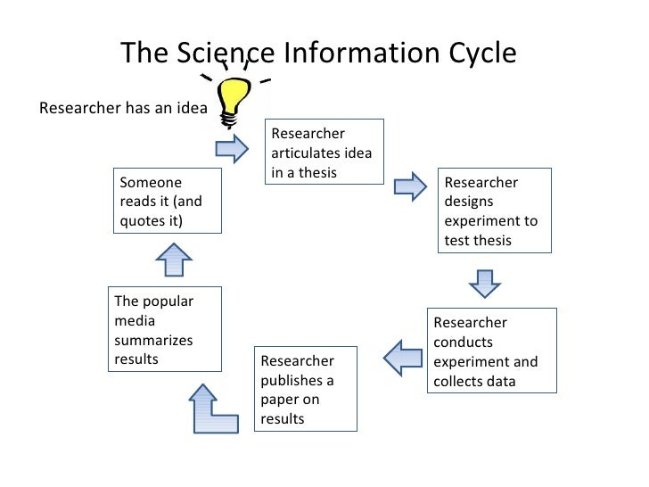 The Science Information Cycle Researcher has an idea  Researcher articulates idea in a thesis Researcher designs experimen...