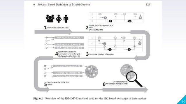 Information Delivery Manual