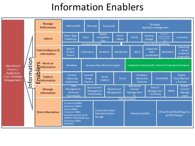 Information Enablers Collaborate /Social Soft / Internal / Extended Enterprise Web / Blog Publishing Data Management / Dis...