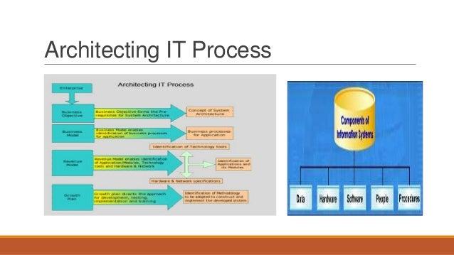 Architecting IT Process