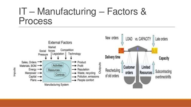IT – Manufacturing – Factors & Process