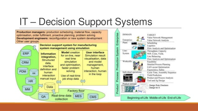 IT – Decision Support Systems