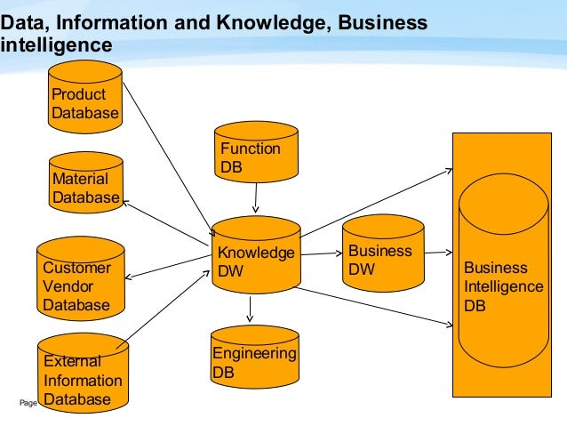 what is the relationship between data information business intelligence bi and knowledge What's the difference between business intelligence vs business analytics  bi  also includes analysis of historical data from multiple sources  some level of  vertical/horizontal domain knowledge tied with statistical or predictive analytics   analytics referred to either methods of analyzing information (ie,.