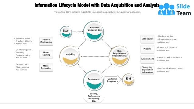 Information Lifecycle Model with Data Acquisition and Analysis 4 Start Scoring, Performance Monitoring, Etc. End Customer ...