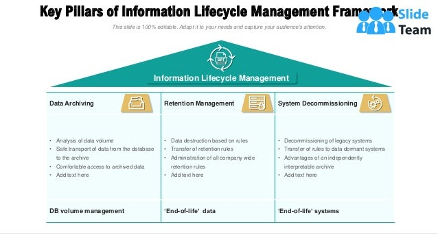 Key Pillars of Information Lifecycle Management Framework 8 Data Archiving Retention Management System Decommissioning • A...