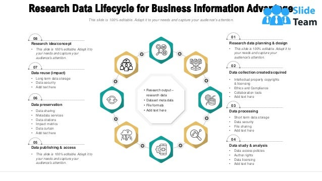 Research Data Lifecycle for Business Information Advantage 9 Research data planning & design • This slide is 100% editable...