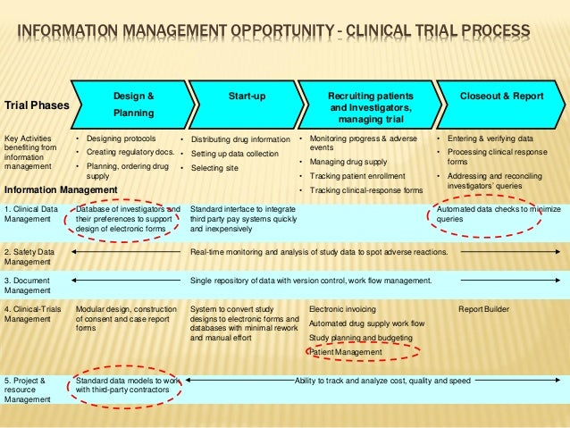 Information Management In Pharmaceutical Industry