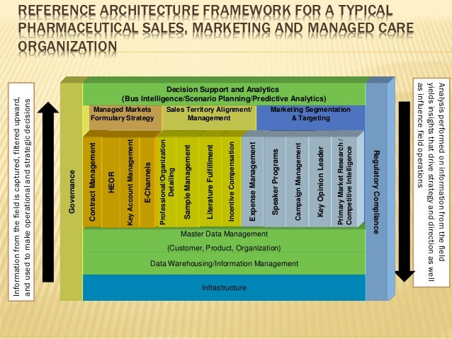 Information management in pharmaceutical industry for Architecture firm for sale