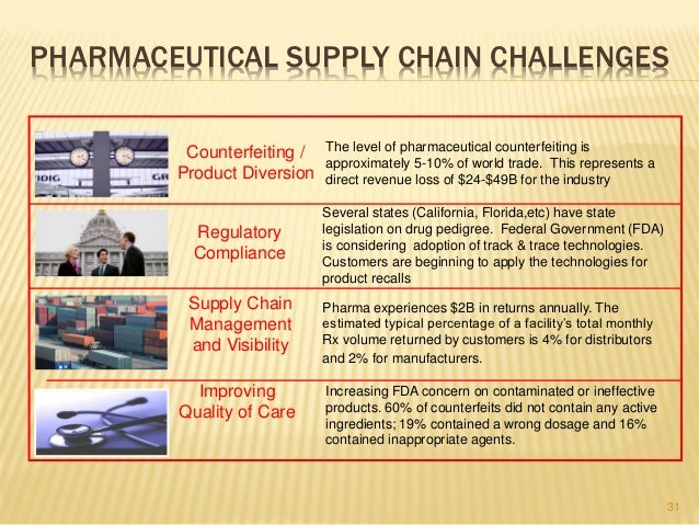 supply chain management in pharma sector Controlling costs in the healthcare supply chain january 20, 2014  product security surpassed cost management as the second supply chain concern in 2013, according to ups' survey, with.