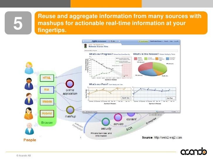 Information Management Loves Enterprise 2 0