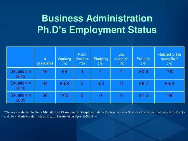 Thesis business administration