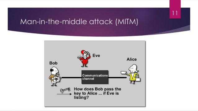 Man-in-the-middle attack (MITM) 11