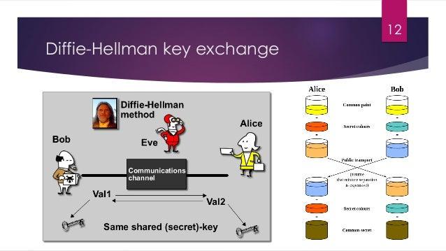 Diffie-Hellman key exchange 12