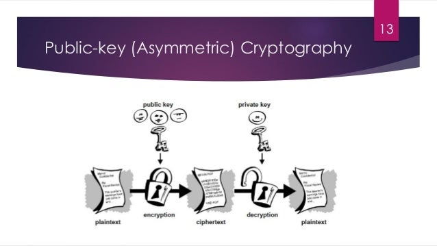 Public-key (Asymmetric) Cryptography 13