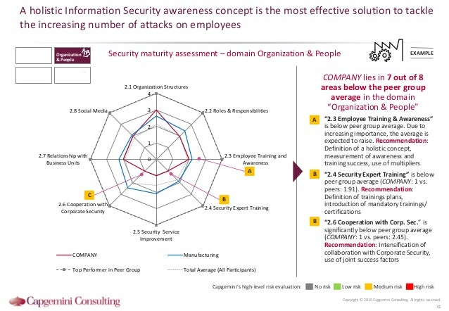 Information Security Benchmarking 2015