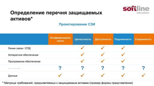 РАЗРАБОТКА ТЕХНИЧЕСКОГО ЗАДАНИЯ Формирование требований к СЗИ  Система защиты информации. Техническое задание