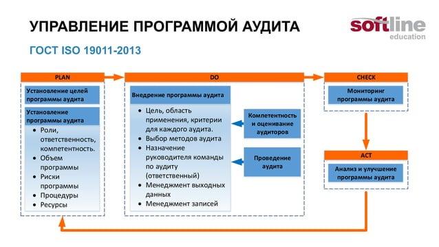 Стадии создания систем ГОСТ 34.601-90 Информационная технология. Комплекс стандартов на автоматизированные системы. Автома...