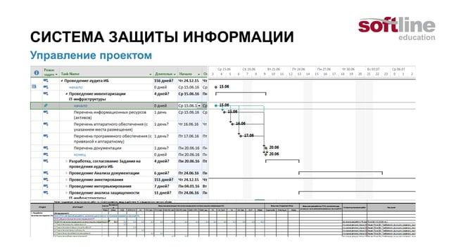 ОБСЛЕДОВАНИЕ ИС (СЗИ ИС) Формирование требований к СЗИ  Чек-листы  Анкеты-опросники  Отчет по результатам обследования